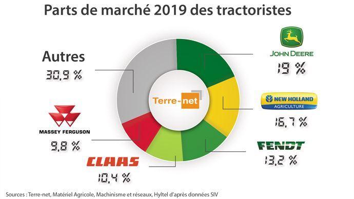Parts de marché tracteurs 2019 - John Deere récupère sa place de leader