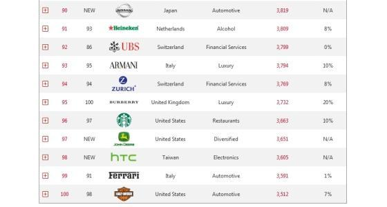 [En bref] Info firmes - John Deere entre dans le top 100 des meilleures marques