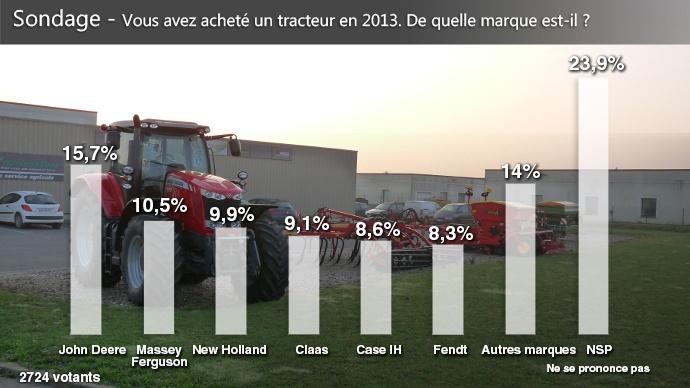 Sondage - John Deere, marque de tracteurs la plus achetée par les lecteurs de Terre-net