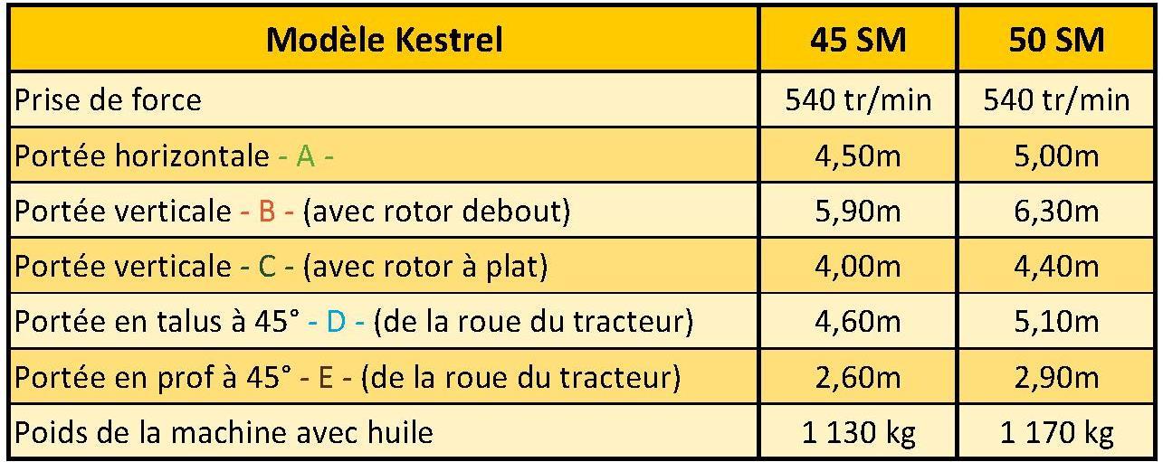 Caractéristiques Kestrel SM