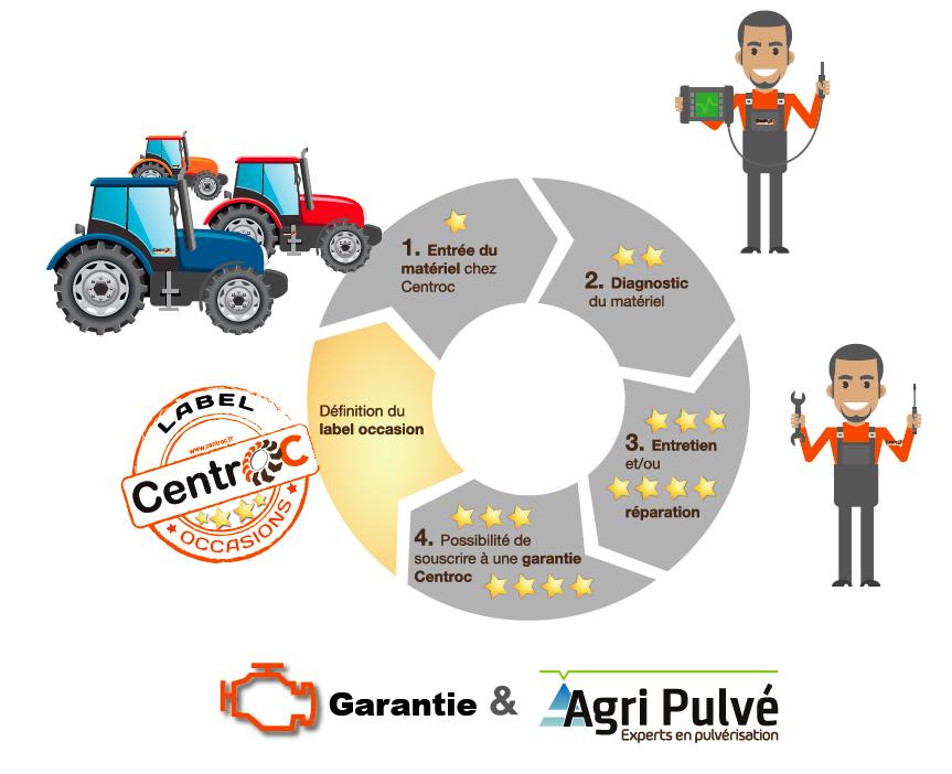 Le label Centroc, occasions agricoles